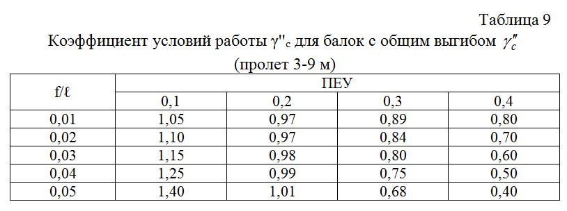 Koefficient_uslovij_raboty_dlya_balok_s_obshhim_vygibom