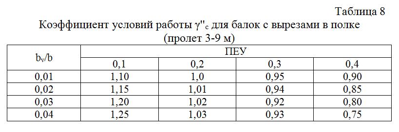 Koefficient_uslovij_raboty_dlya_balok_s_vyrezami_v_polke