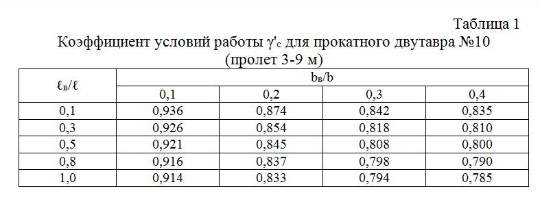 Koefficient_uslovij_raboty_dlya_prokatnogo_dvutavra_№10