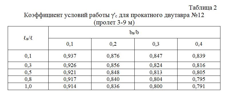 Koefficient_uslovij_raboty_dlya_prokatnogo_dvutavra_№12