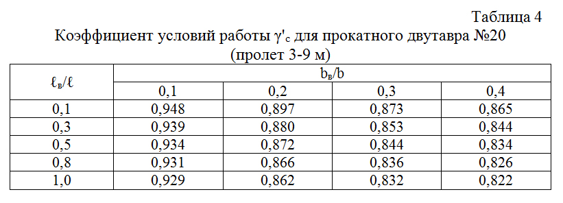 Koefficient_uslovij_raboty_dlya_prokatnogo_dvutavra_№20