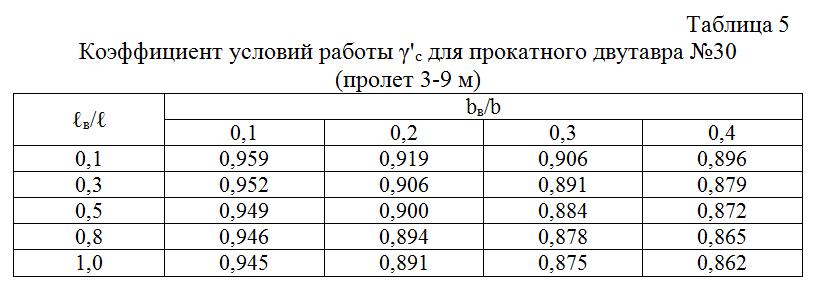 Koefficient_uslovij_raboty_dlya_prokatnogo_dvutavra_№30