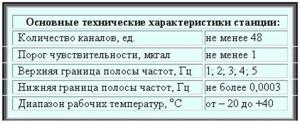Osnovnye_texnicheskie_xarakteristiki_stancii