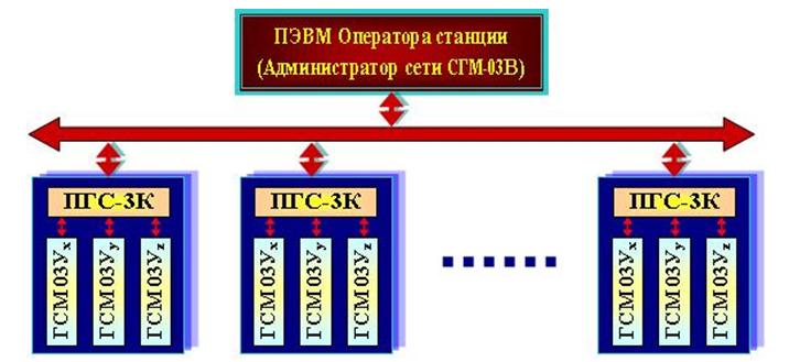 Strukturnaya_sxema_stancii_SGM-03V