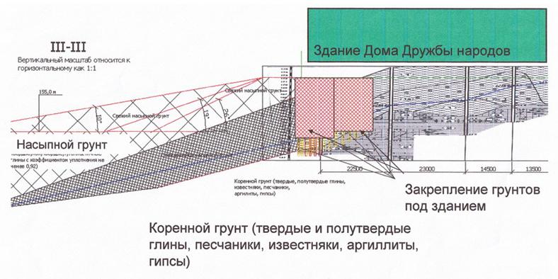 Sxema_geotexnicheskix_meropriyatij_v_chasti_zdaniya_na_nasypi