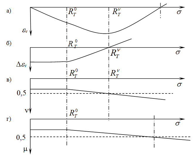 Analiz_diagrammy_povedeniya_betona
