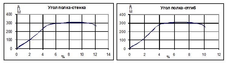 Diagramma_rastyazheniya_elementov_chastej_profilya_v_zone_peregiba