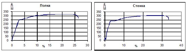 Diagramma_rastyazheniya_elementov_ne_deformirovannyx_chastej_profilya