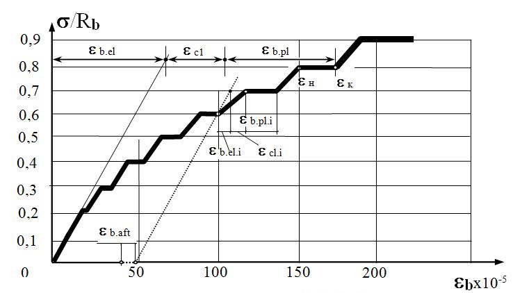 Model_diagrammy_raboty_betona