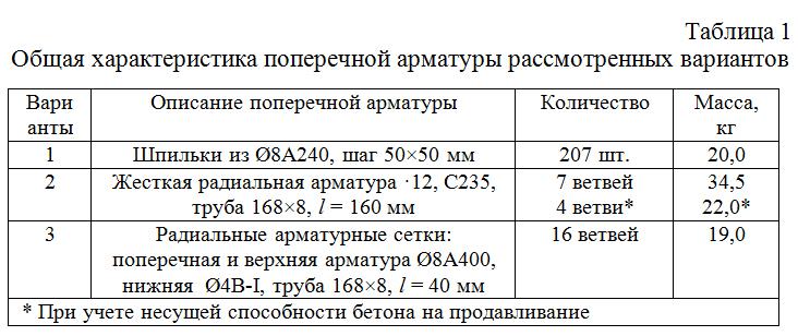 Obshhaya_xarakteristika_poperechnoj_armatury_rassmotrennyx_variantov