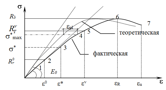 Primer_sravneniya_diagramm_povedeniya_betona
