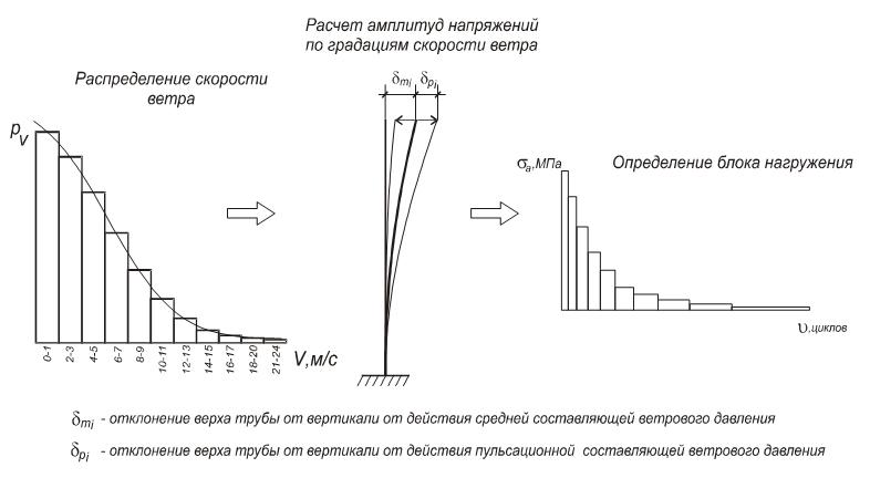 Raspredelenie_skorosti_vetra_i_blokov_nagruzheniya