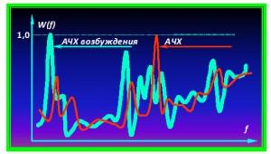 Spektry_pogloshheniya_i_vozbuzhdeniya_v_realnyx_sistemax_obekt-osnovanie