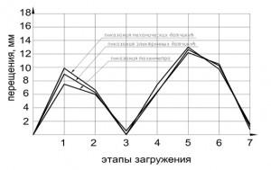 Sravnitelnyj_grafik_mexanicheskix_i_elektronnyx_datchikov_i_taxeometra