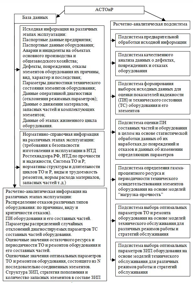 Strukturnaya_sxema_informacionno_analiticheskogo_kompleksa_ASTOiR