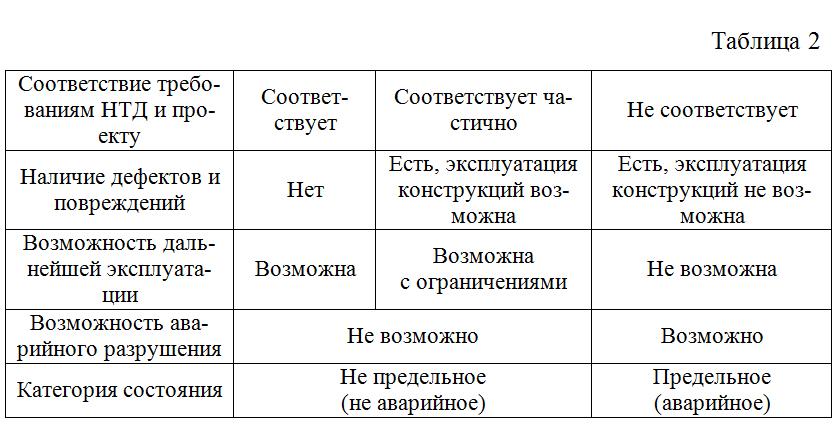 Svodnye_pokazateli_texnicheskogo_sostoyaniya_po_normativno-texnicheskoj_dokumentacii