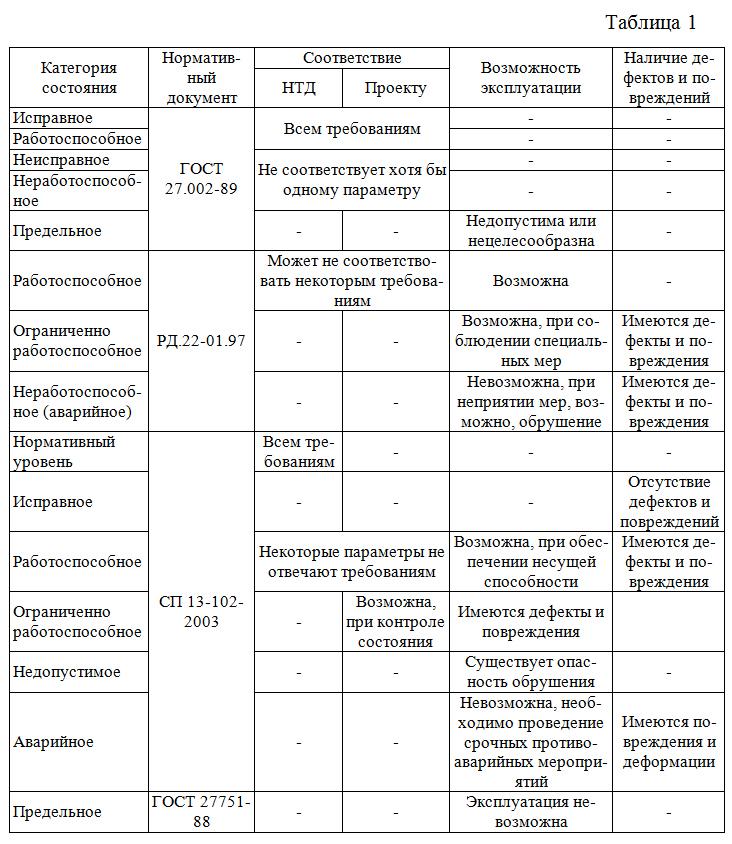 Terminy_i_opredeleniya_s_klassifikaciej_razlichnyx_priznakov_sostoyaniya_konstrukcij