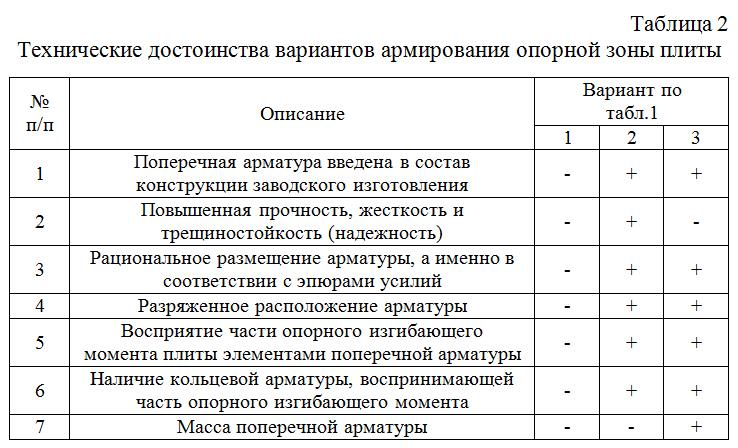 Texnicheskie_dostoinstva_variantov_armirovaniya_opornoj_zony_plity