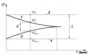 Uchet_faktora_vremeni_pri_prognozirovanii_rezerva_prochnosti_konstrukcij
