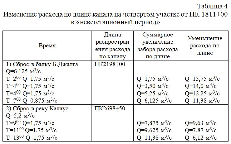 Izmenenie_rasxoda_po_dline_kanala_na_chetvertom_uchastke_v_nevegetacionnyj_period
