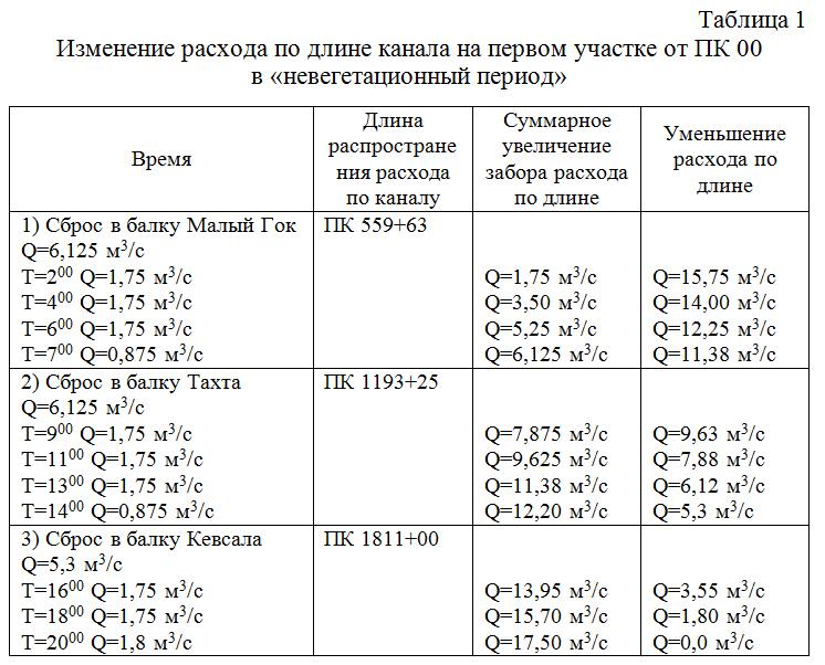 Izmenenie_rasxoda_po_dline_kanala_na_pervom_uchastke_v_nevegetacionnyj_period