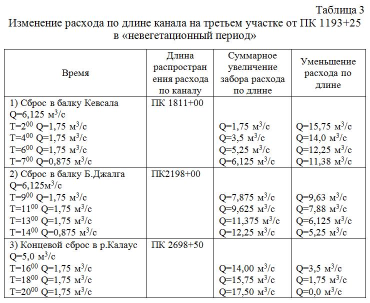 Izmenenie_rasxoda_po_dline_kanala_na_tretem_uchastke_ot_v_nevegetacionnyj_period