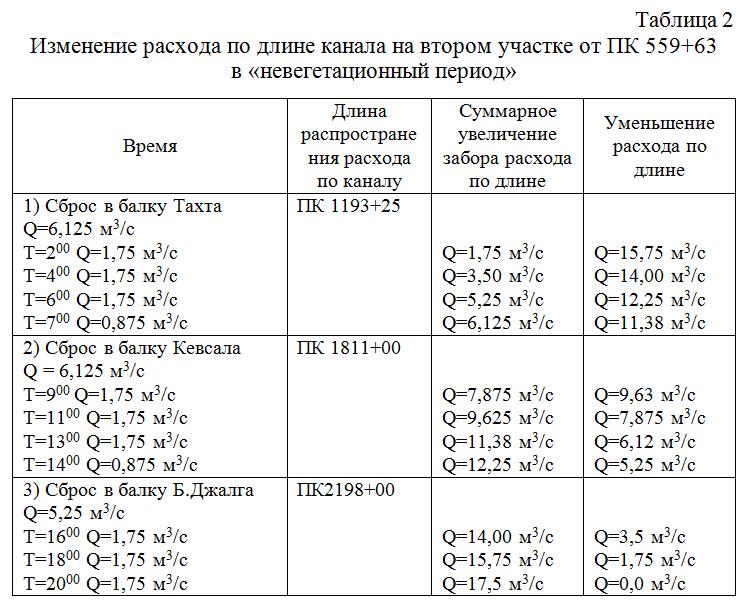 Izmenenie_rasxoda_po_dline_kanala_na_vtorom_uchastke_ot_v_nevegetacionnyj_period