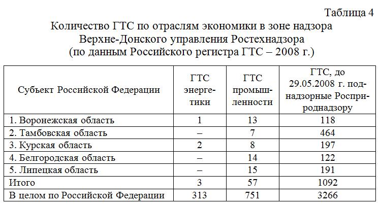 Kolichestvo_GTS_po_otraslyam_ekonomiki_v_zone_nadzora_Verxne-Donskogo_upravleniya_Rostexnadzora