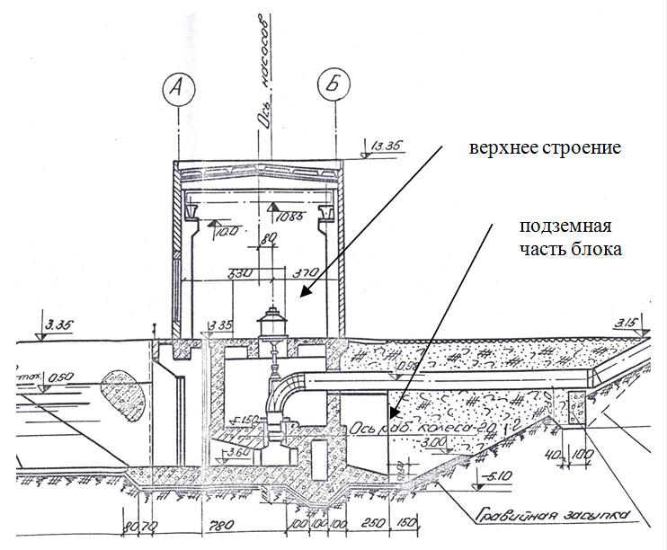 Konstruktivnoe_reshenie_nasosnoj_№3_Chernoerkovskoj_orositelnoj_sistemy