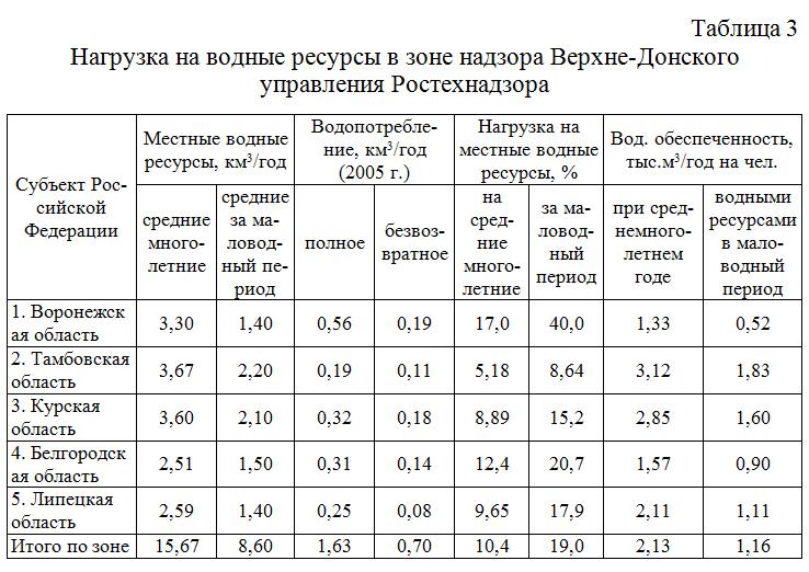 Nagruzka_na_vodnye_resursy_v_zone_nadzora_Verxne-Donskogo_upravleniya_Rostexnadzora