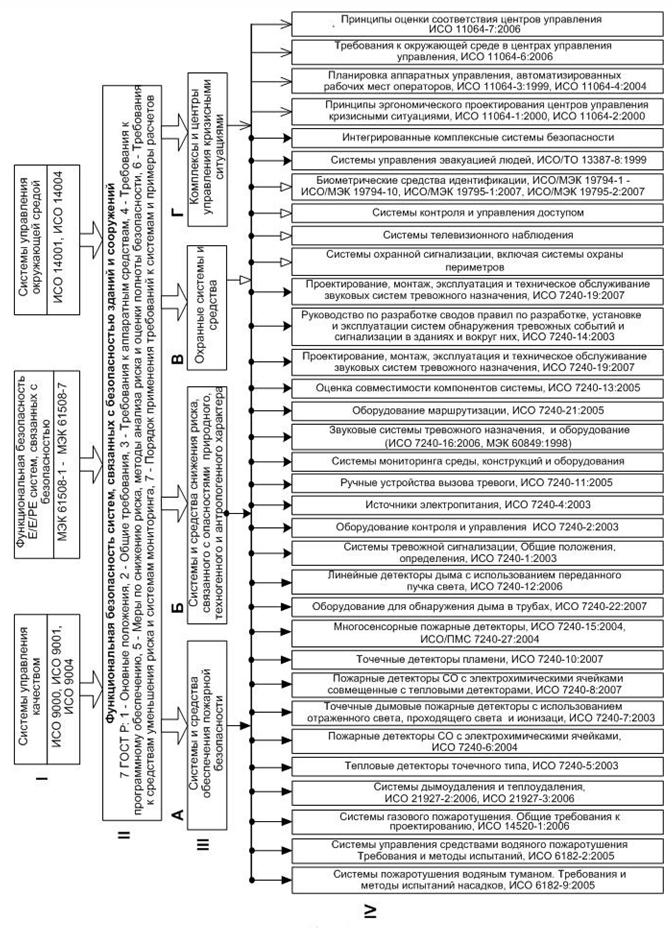 Predlozhennaya_struktura_sistemy_standartov