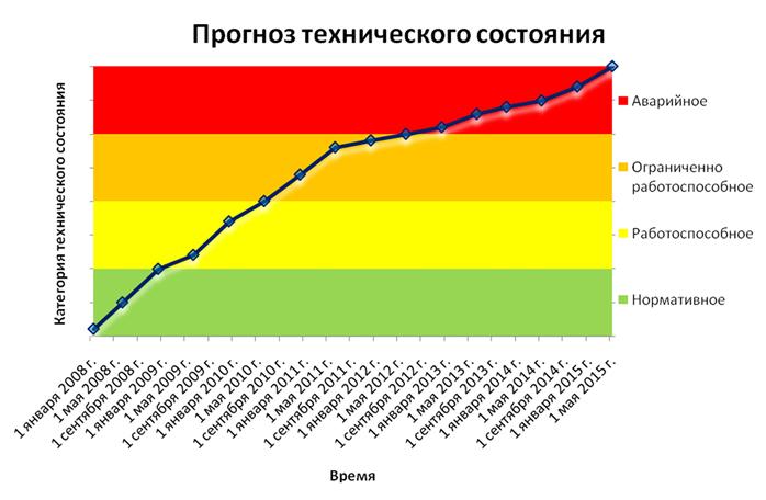 Primer_vyvoda_informacii_o_prognoze_texnicheskogo_sostoyaniya_obekta_monitoringa