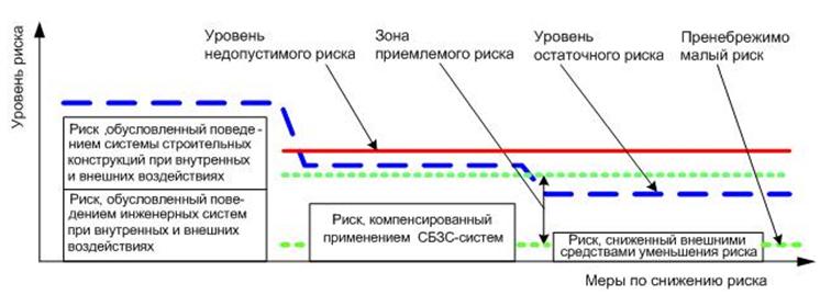 Princip_dostizheniya_priemlemogo_riska_dlya_zdaniya_ili_sooruzheniya