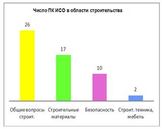 Raspredelenie_podkomitetov_po_ukrupnennym_napravleniyam_standartizacii