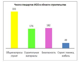 Raspredelenie_standartov_po_ukrupnennym_napravleniyam_standartizacii