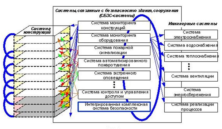 Sistema_konstrukcij_i_sistem_zdaniya