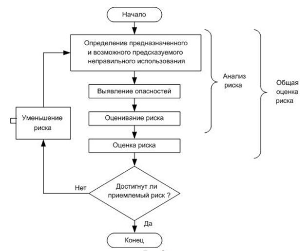 Sxema_dostizheniya_priemlemogo_urovnya_riska