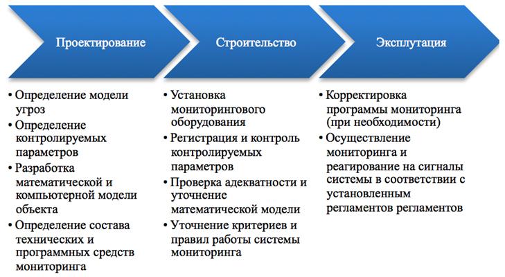 Zadachi_monitoringa_na_raznyx_stadiyax_zhiznennogo_cikla_obekta