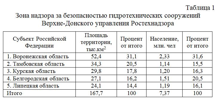 Zona_nadzora_za_bezopasnostyu_gidrotexnicheskix_sooruzhenij_Verxne-Donskogo_upravleniya_Rostexnadzora
