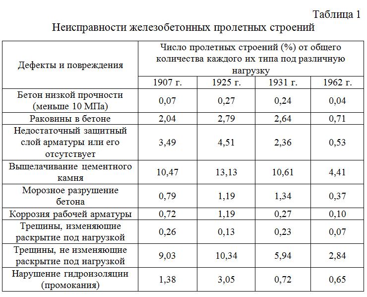 Neispravnosti_zhelezobetonnyx_proletnyx_stroenij