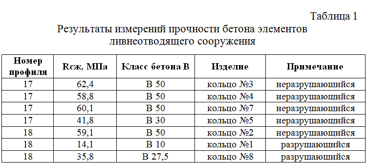 Rezultaty_izmerenij_prochnosti_betona_elementov_livneotvodyashhego_sooruzheniya