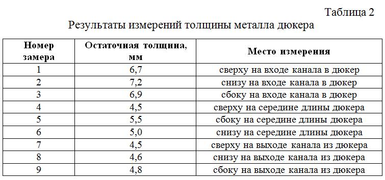 Rezultaty_izmerenij_tolshhiny_metalla_dyukera