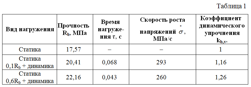 Rezultaty_opytov