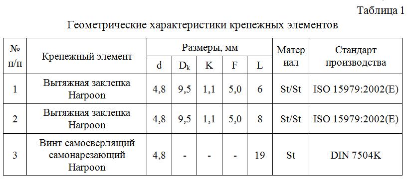 Geometricheskie_xarakteristiki_krepezhnyx_elementov