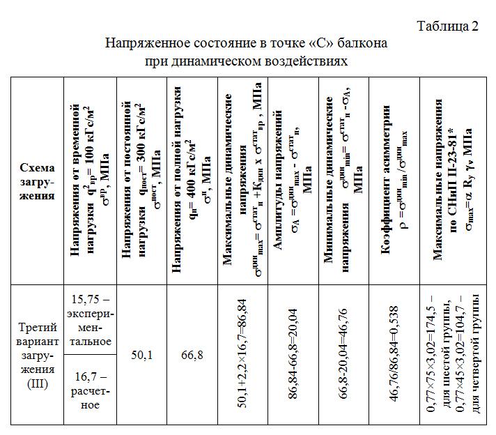 Napryazhennoe_sostoyanie_balkona_pri_dinamicheskom_vozdejstviyax
