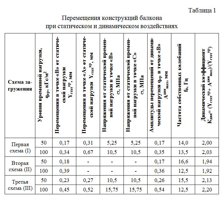 Peremeshheniya_konstrukcij_balkona_pri_staticheskom_i_dinamicheskom_vozdejstviyax