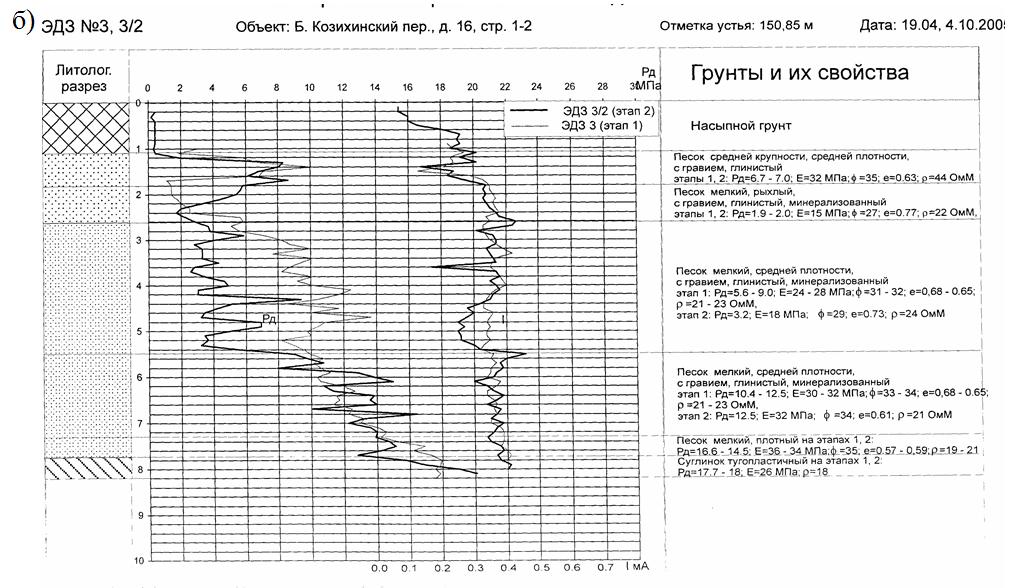 Rezultaty_elektrodinamicheskogo_zondirovaniya_na_pervom_i_vtorom_etapax_issledovanij 02