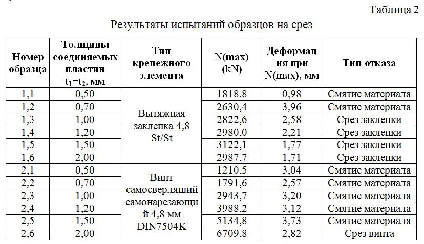 Rezultaty_ispytanij_obrazcov_na_srez