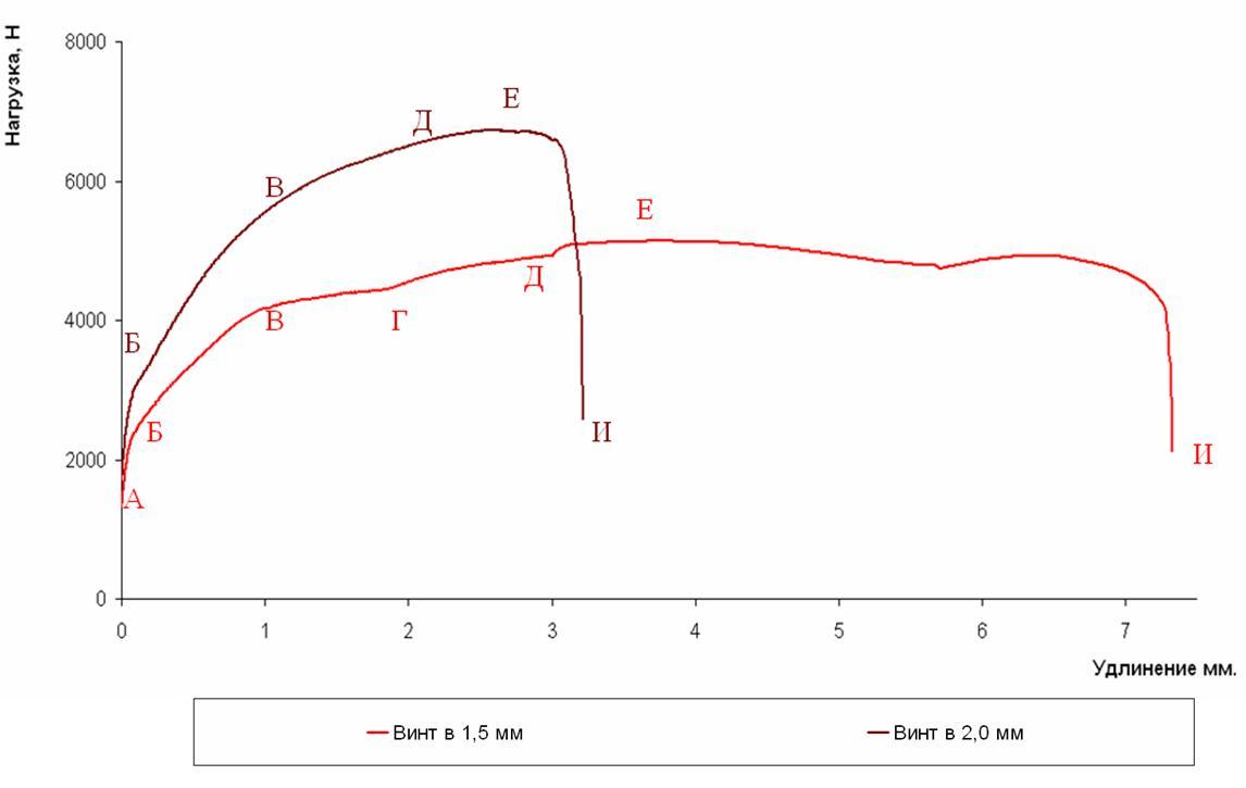 Sravnenie_otkaza_po_krepezhu_i_po_materialu_na_diagramme_nagruzkaudlinenie