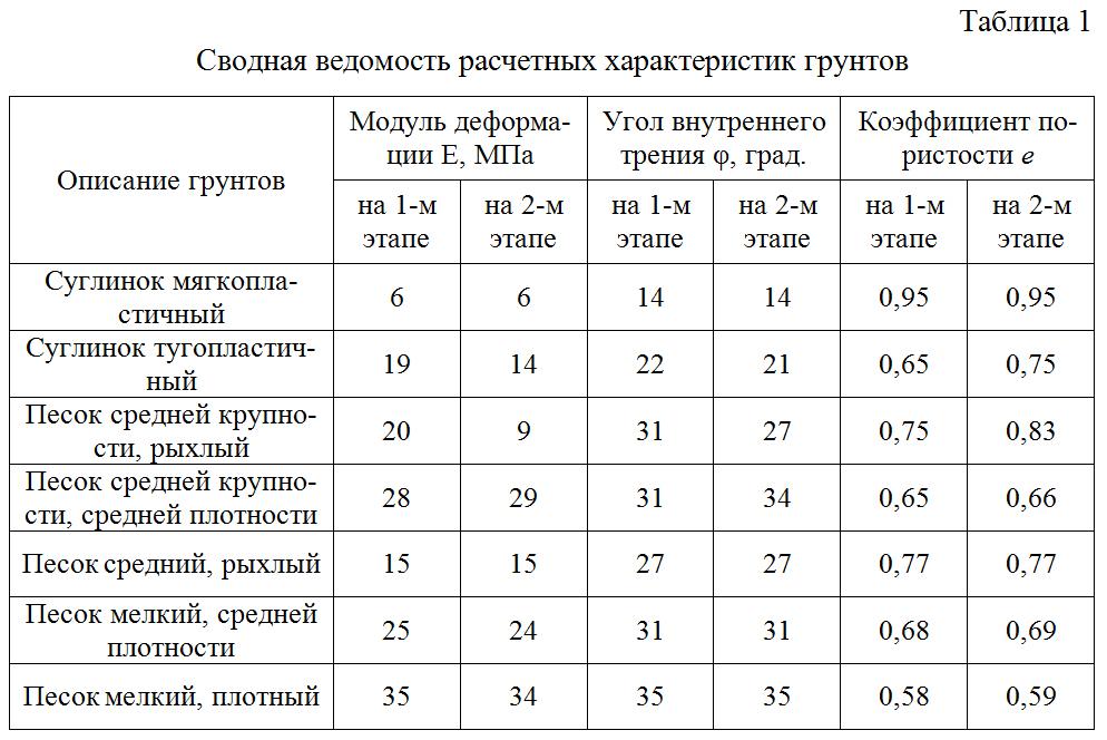 Svodnaya_vedomost_raschetnyx_xarakteristik_gruntov